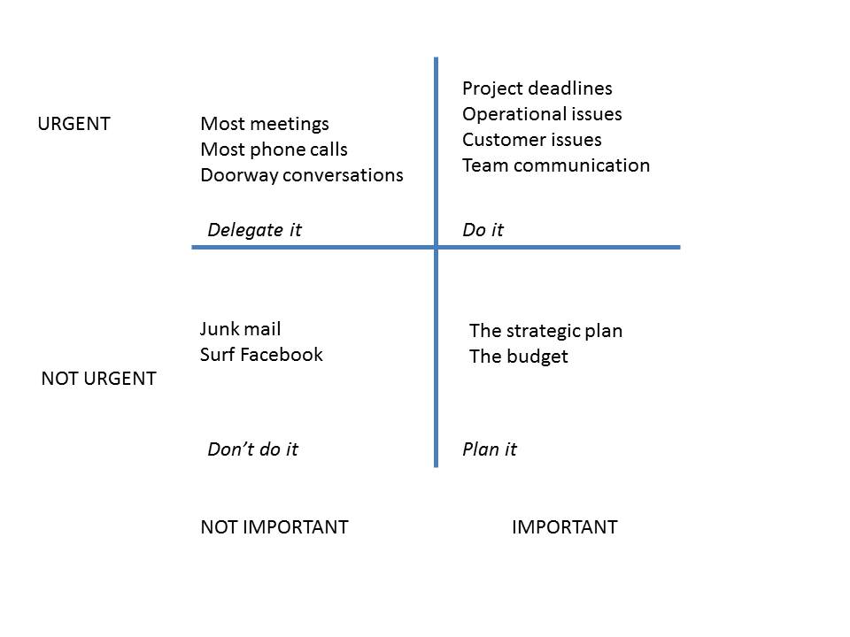 Management chart tool
